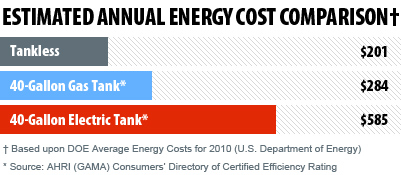 how much money do you save with tankless water heater?