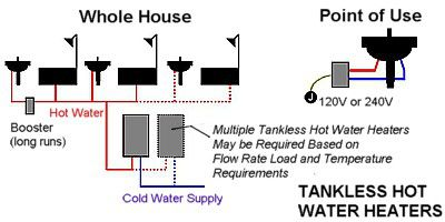 whole house vs point of use tankless water heater