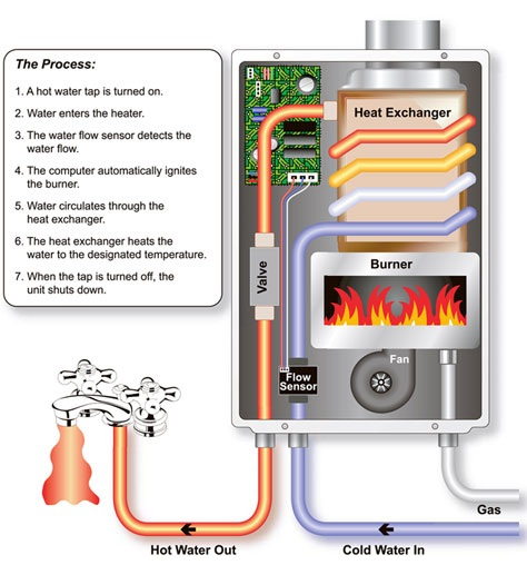 How does a tankless water heater work?
